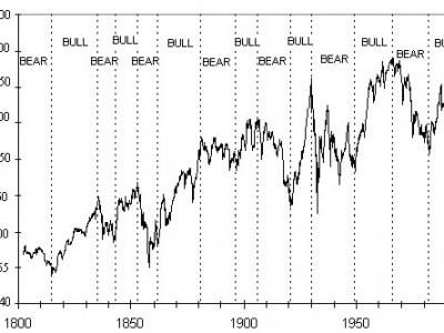 Bear-Market-vs.-bull-market-The-Goff-Financial Group